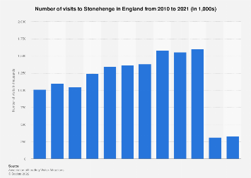 Number of visitors to Stonehenge in England 2010-2018