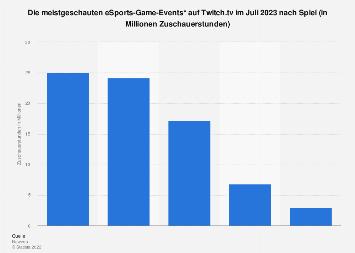 Meistgeschaute eSports-Games auf Twitch im Januar 2019