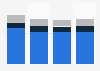 Confiseries : chiffre d'affaires de Nestlé dans le monde 2014-2017