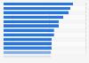 Ranking mundial de las producciones de cine más costosas de la historia