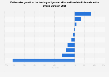 Refrigerated skim and low-fat milk: market share of leading brands in the U.S. 2016