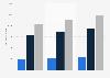 Thai software market size 2012-2014, by segment