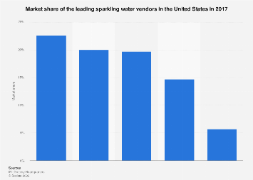 Sparkling water: market share of leading vendors in the U.S. 2017