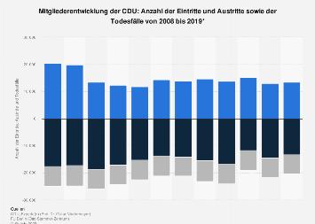 Mitgliederentwicklung der CDU: Eintritte und Austritte bis 2016