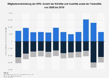 Mitgliederentwicklung der SPD: Eintritte und Austritte bis 2016