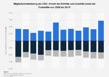 Mitgliederentwicklung der CSU: Eintritte und Austritte bis 2018