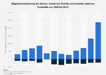 Mitgliederentwicklung der Grünen: Eintritte und Austritte bis 2018