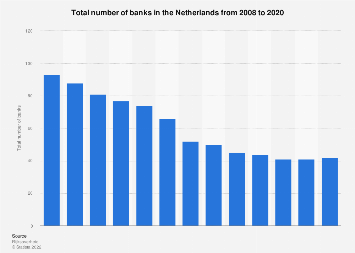 Total number of banks in the Netherlands 2007-2016