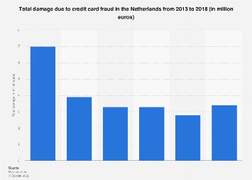 Total damage due to credit card fraud in the Netherlands 2012-2016