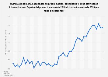 Número de personas ocupadas en actividades informáticas España T1 2010-T4 2018