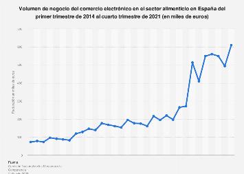 Alimentación: facturación en comercio electrónico en España 2013-2019