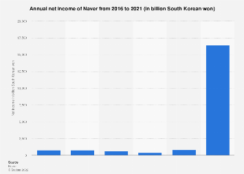 South Korea Naver's annual net income 2016-2017