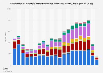 Boeing's aircraft deliveries by region 2000-2018