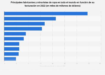 Facturación mundial de las principales empresas de moda de gran distribución 2015