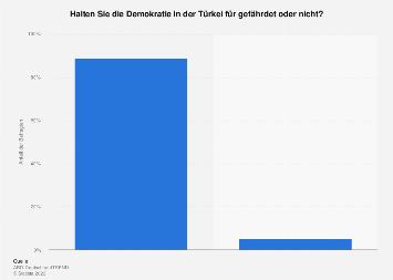 Meinung in Deutschland zur Gefährdung der Demokratie in der Türkei 2016