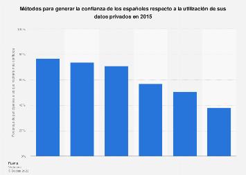 Métodos generadores de confianza sobre la utilización de datos privados España 2015