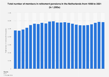 Total number of members in retirement pensions in the Netherlands 1998-2018
