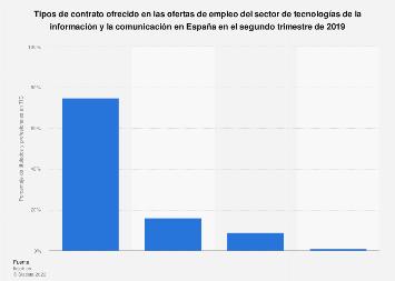 Ofertas de empleo TIC: tipos de contrato ofrecidos España T1 2018