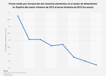 Alimentación: precio medio por transacción en ecommerce en España 2013-2015