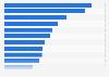 Facturación mundial de los principales grandes almacenes 2015