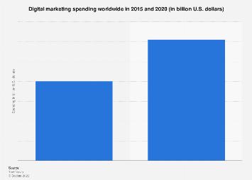 Global digital marketing spending 2015-2020