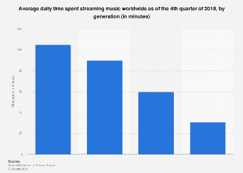 Time spent on music streaming worldwide 2017, by age