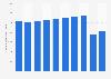 Anzahl der Übernachtungen auf den Ostfriesischen Inseln bis 2018