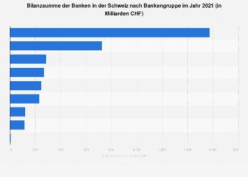 Bilanzsumme der Banken in der Schweiz nach Bankengruppe 2016