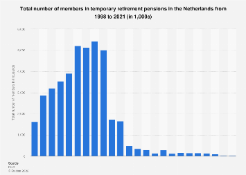 Total number of members in temporary retirement pensions the Netherlands 1998-2018