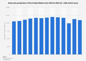 Sodium carbonate production in the U.S. 2010-2017