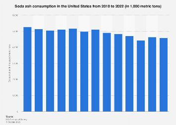 Sodium carbonate consumption in the U.S. 2010-2017