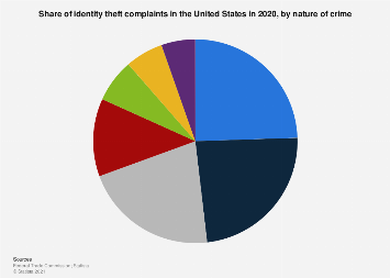 Identity theft complaints in the U.S. 2017, by nature of crime