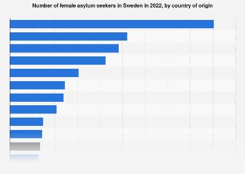 Number of female asylum seekers in Sweden 2016, by country of origin