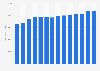 Nombre de personnes incarcérées en prison en France 2010-2019