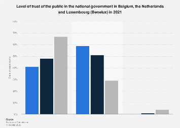 Public trust in the national government in the Benelux countries 2018