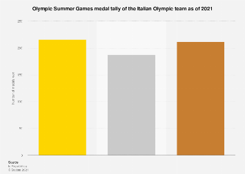 Italian Olympic team: daily medal tally of Olympic Summer Games 2016