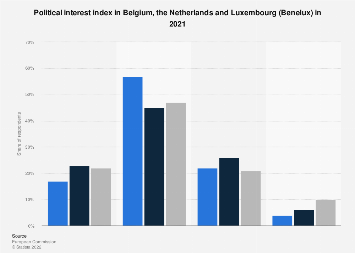 Political interest index in the Benelux countries November 2017