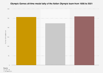 Italian Olympic team: all-time medal tally of Olympic Games 1896-2016
