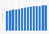 Number of broadband internet subscriptions in Denmark 2008-2018
