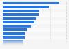 Ranking de los tráileres más vistos tras su lanzamiento de la historia