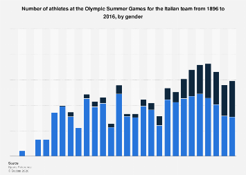 Number of participants Olympic Summer Games Italian team 1898-2016, by gender