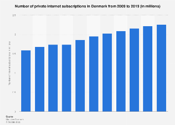 Number of private internet subscriptions in Denmark 2006-2016