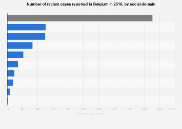 Number of racism cases reported in Belgium 2016, by social domain