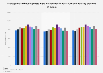 Average total of housing costs in the Netherlands 2009, 2012 and 2015, by province