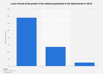 Public trust in the national parliament in the Netherlands 2018