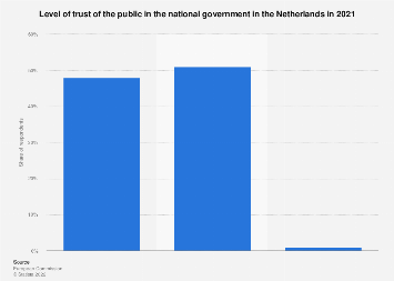 Public trust in the national government in the Netherlands 2018