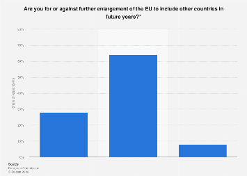 Public opinion on further enlargement of the EU in the Netherlands in 2016