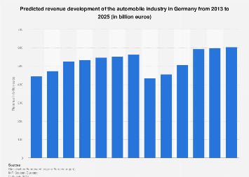 Predicted revenue development of the German automobile industry from 2007 to 2021