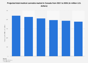 Canada's predicted medical marijuana market size 2014-2025