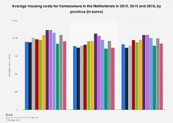Average housing costs for homeowners in the Netherlands 2009, 2012, 2015, by province